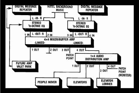 The block diagram for the People Mover sound system